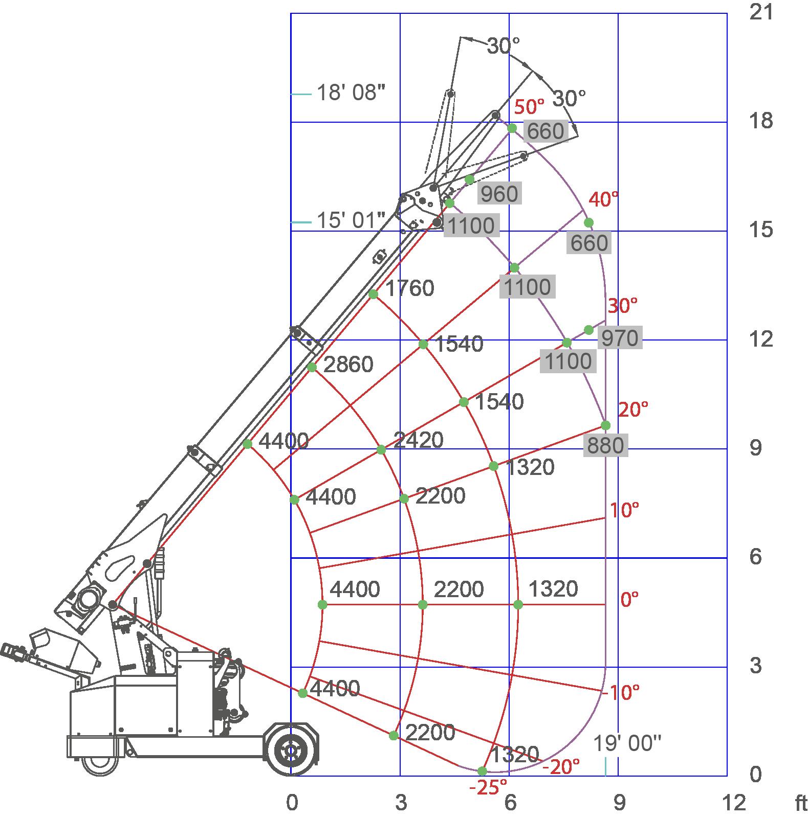 MPK20-load-chart