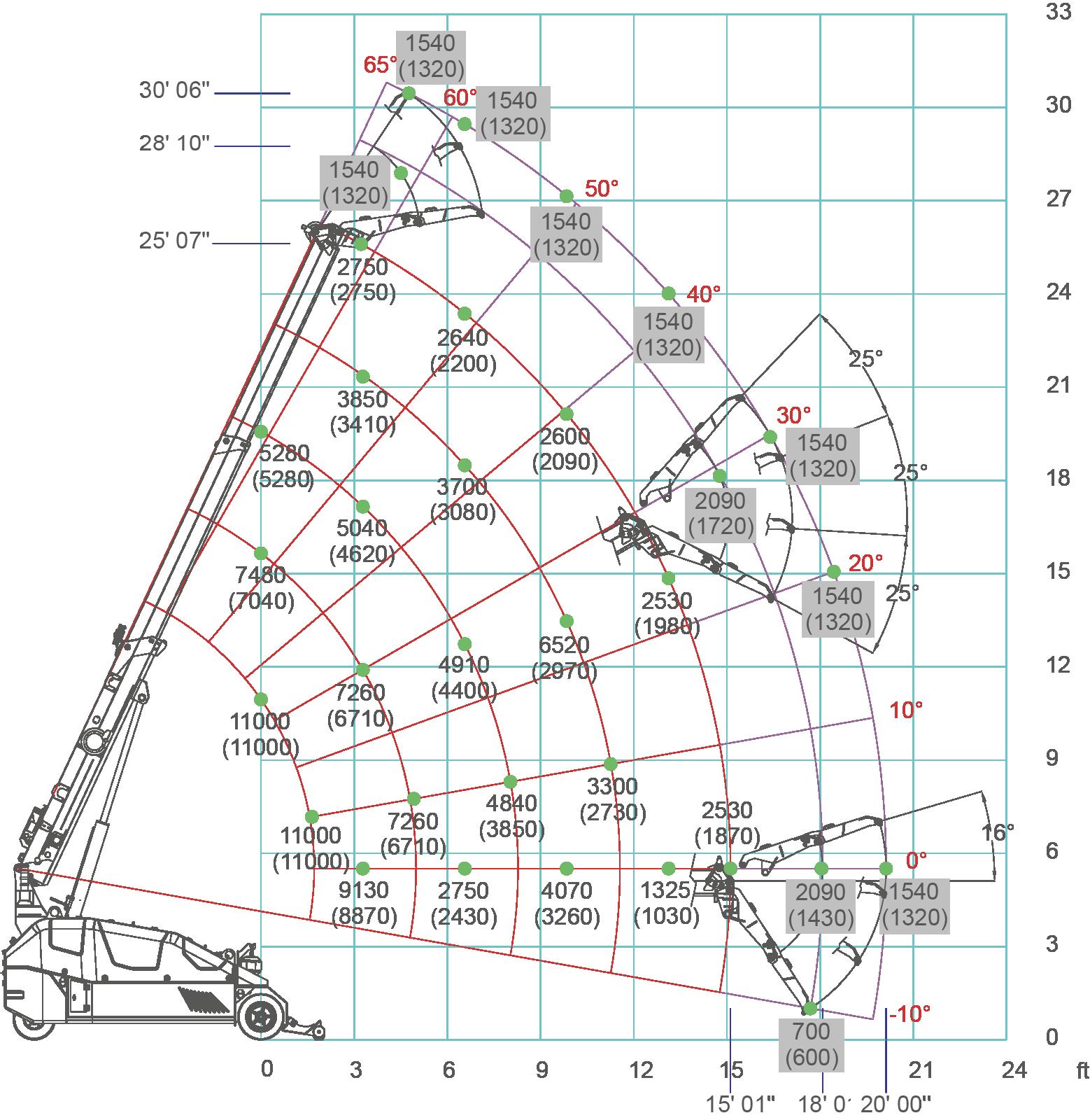 MPK50-load-chart