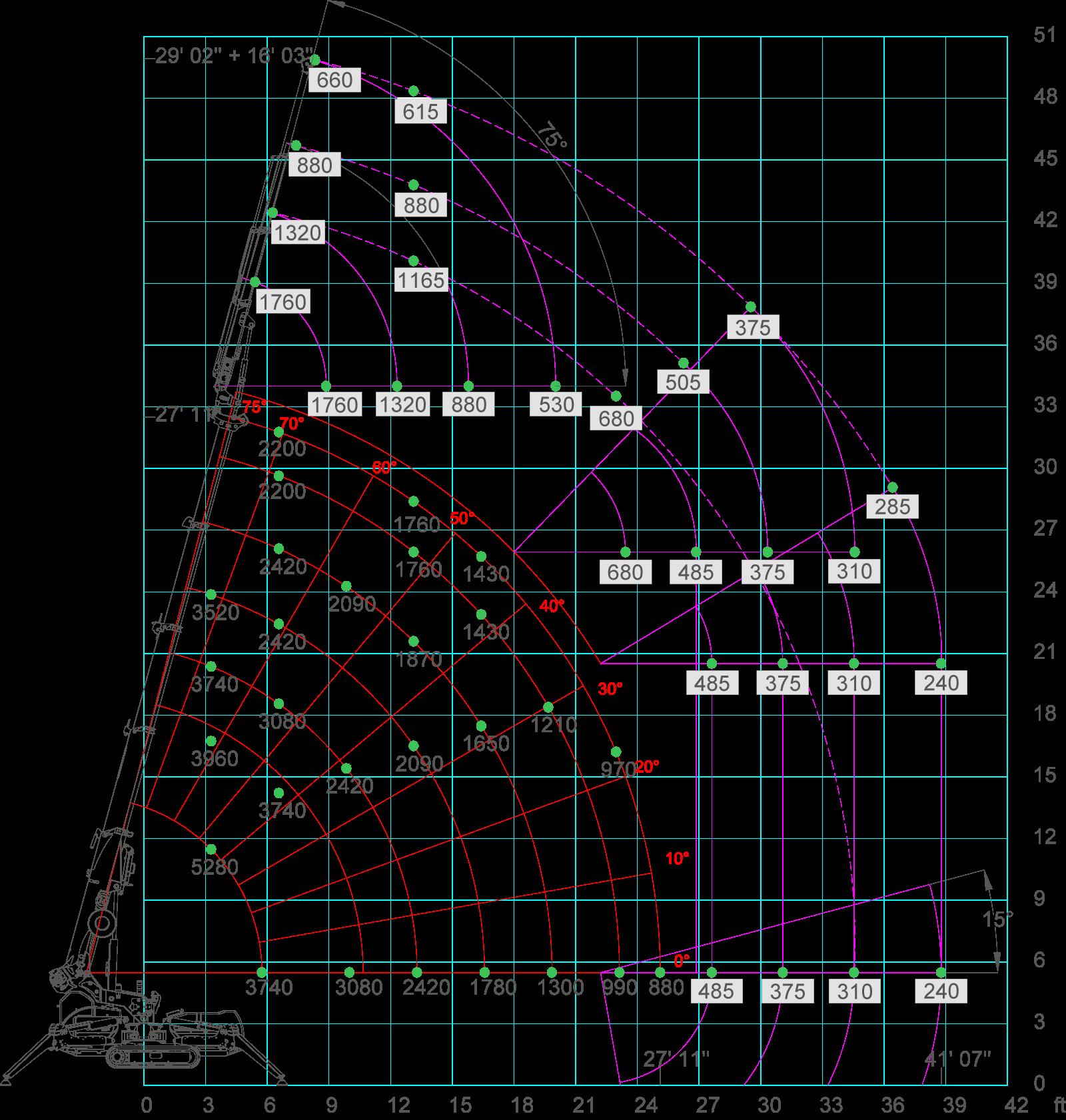 SPX424-load-chart