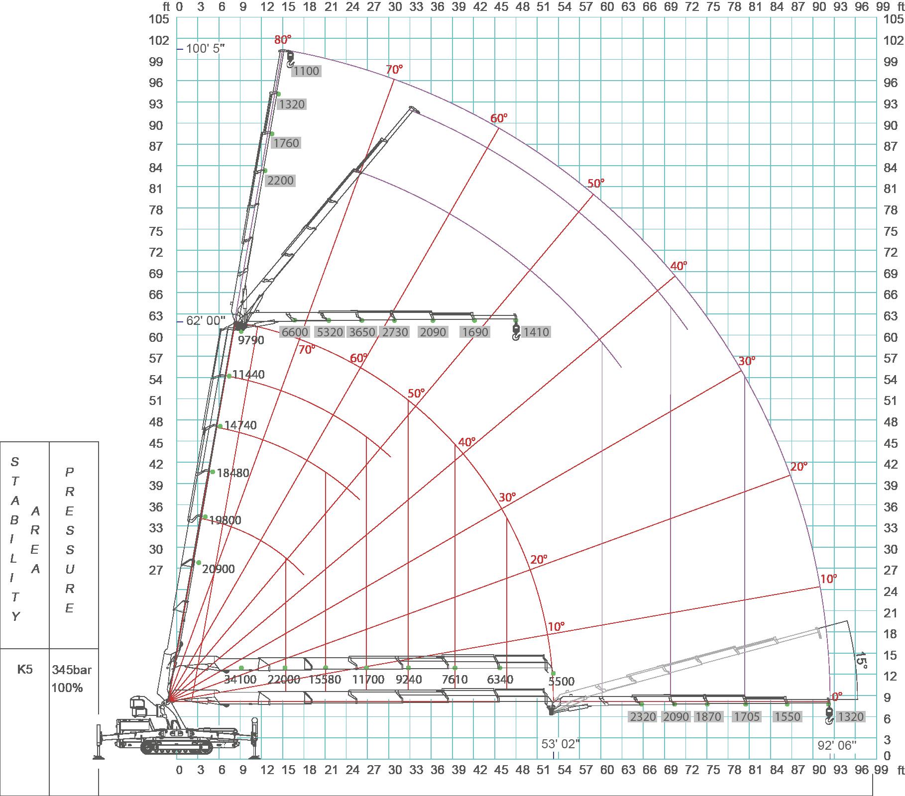 JF545-load-chart